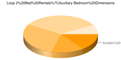 Pie Chart showing breakdown of auxiliary bedroom sizes in Chicago Loop 2 bedroom apartments